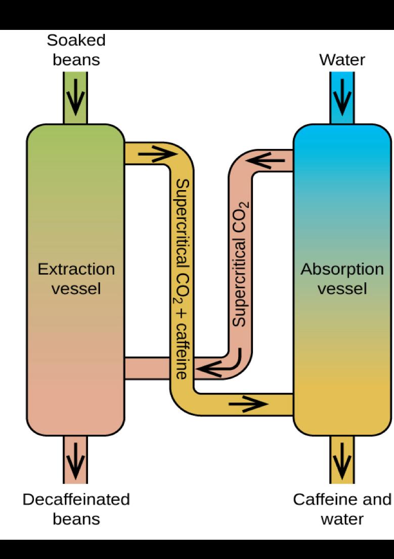 Carbon Dioxide Decaffeination