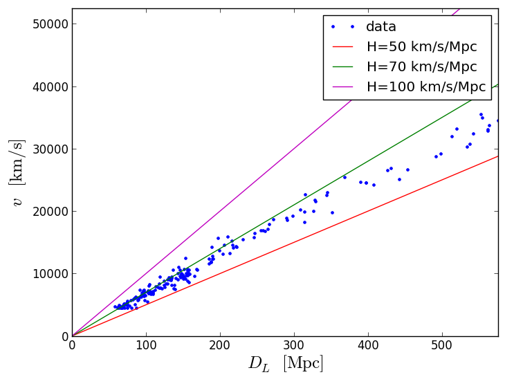 Hubble expansion and Dark Energy (Supernovae Type Ia) – Step 9 – Stepik