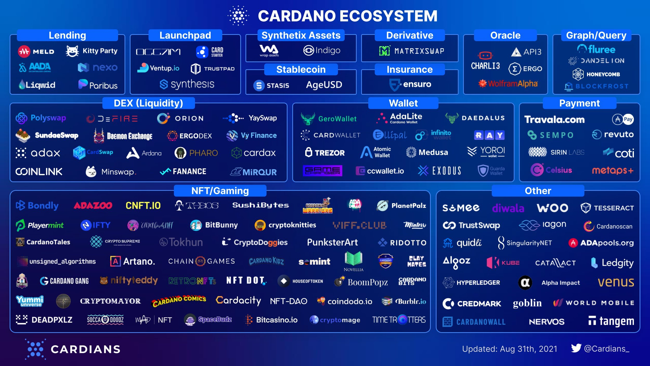 Cardano ecosystem by Cardians
