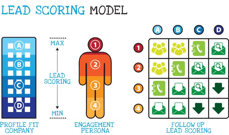 Use a lead scoring model for better results.