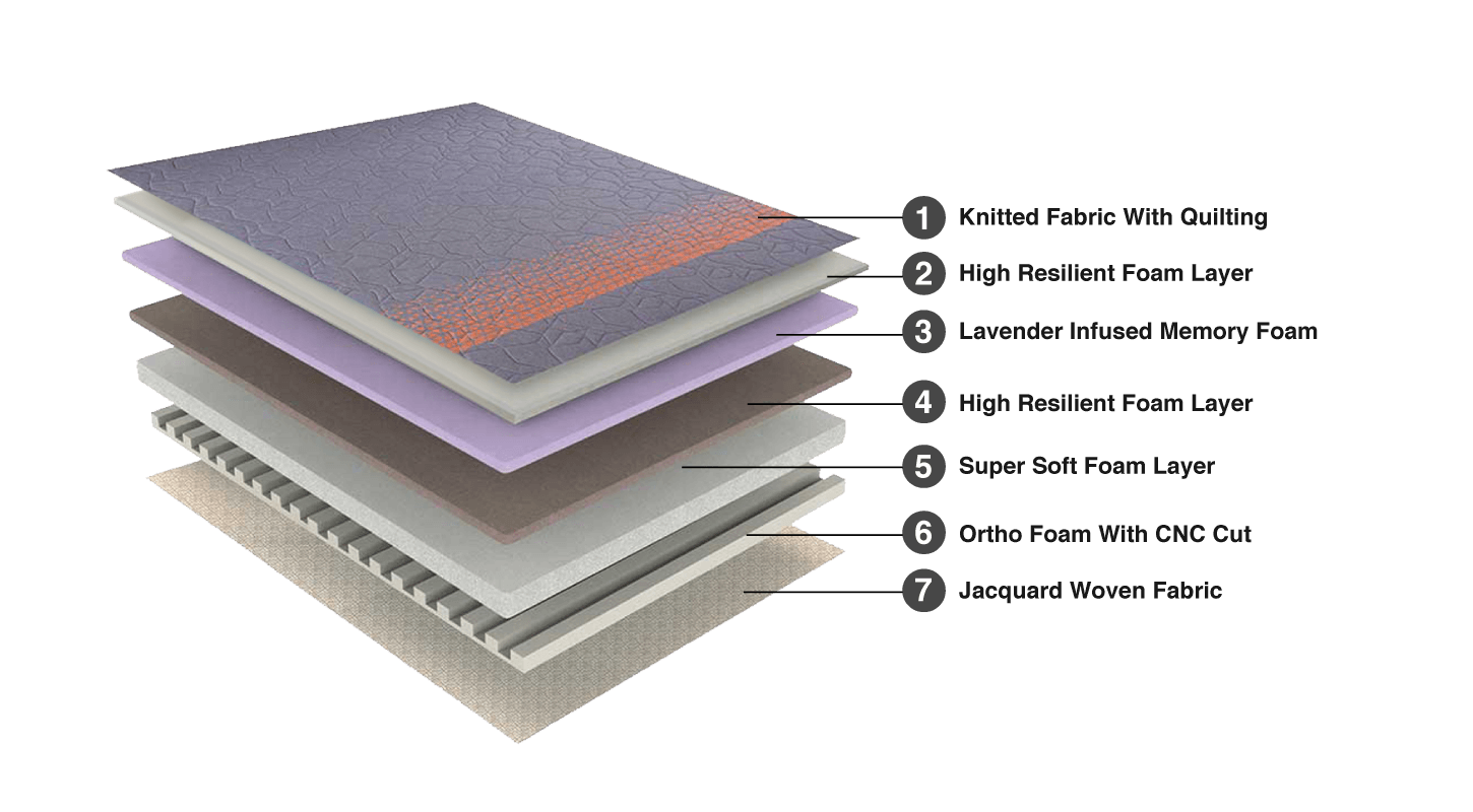Pulse Mattress - Product Composition